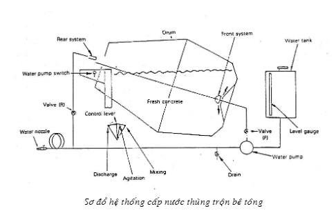Sơ đồ cấp nước cho bồn trộn bê tông